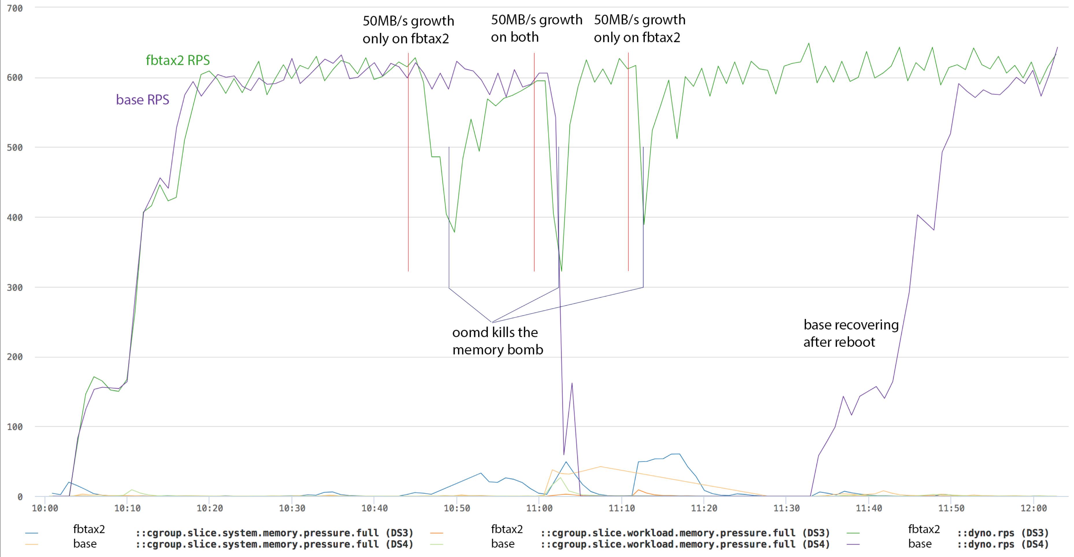 ten-mb-growth
